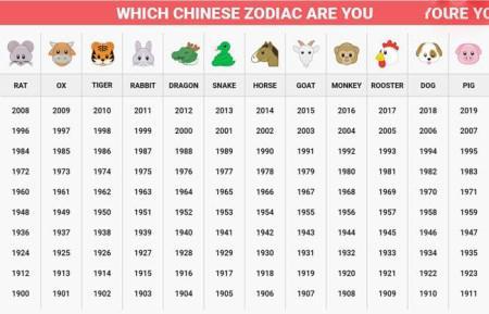 طالع بینی چینی برای متولدین همه ماه های سال