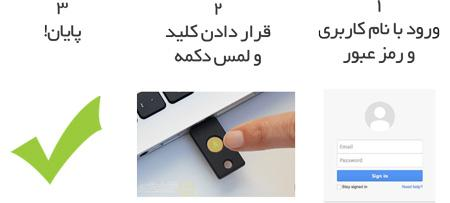 دانگل USB تصدیق هویت   کلید امنیتی USB