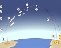 نحوه کار موشک بالستیک قاره پیما