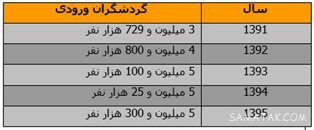 کشورهای مورد علاقه ثروتمندان و افراد پولدار ایرانی + تصاویر